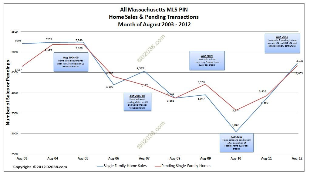MA home sales and pendings August 2012