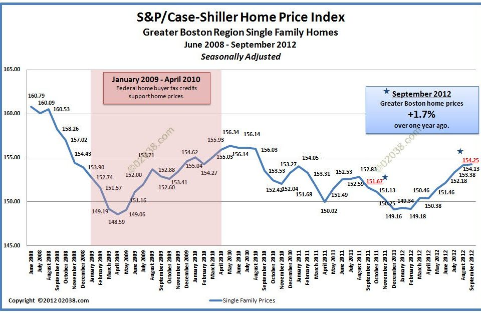 Case Shiller Boston Home Price Sept 2012 - adjusted