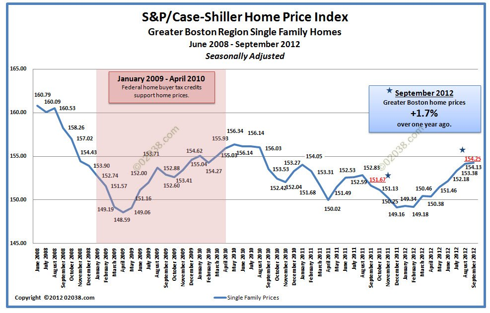 Case Shiller Boston Home Price Sept 2012 - adjusted