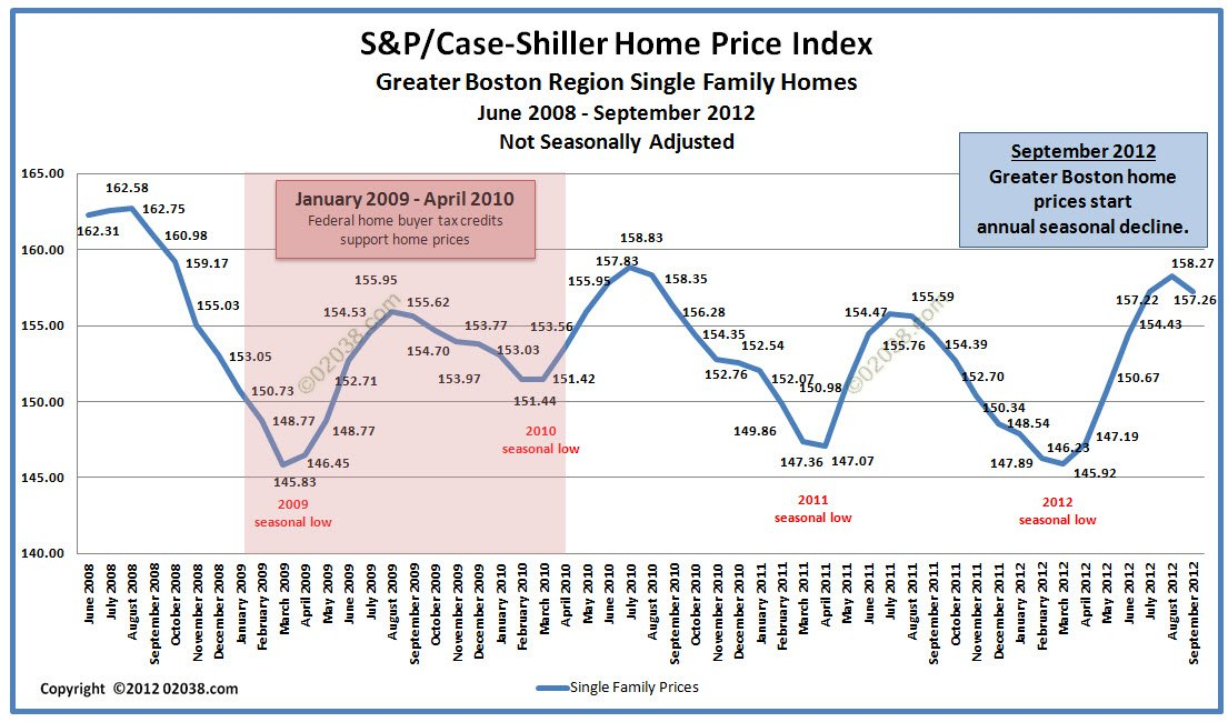 Case Shiller Boston Home Price Sept 2012 - non-adjusted