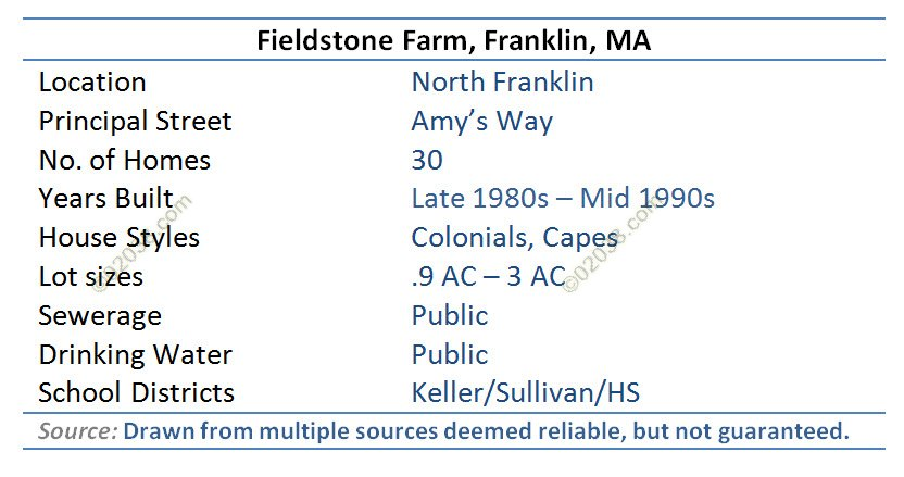 fieldstone farms amys way franklin ma - grid