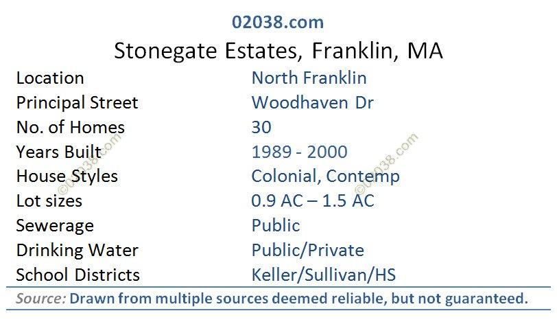 stonegate estates franklin ma
