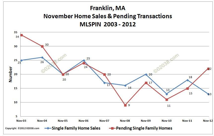 Franklin MA home sales Nov 2012