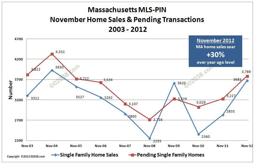 MA home sales Nov 2012