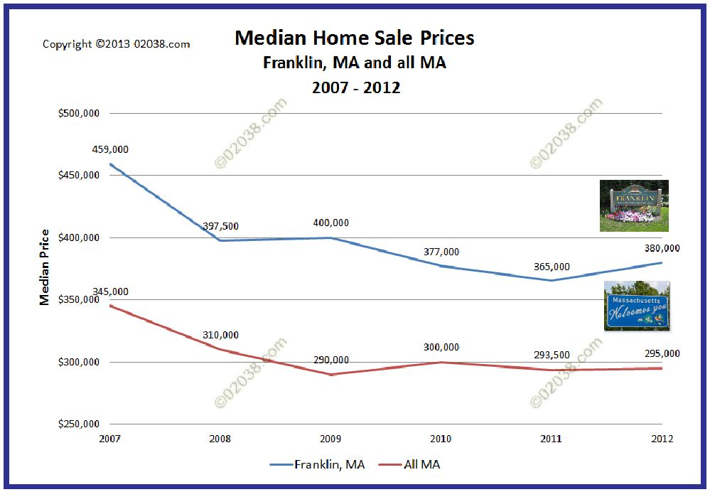 Franklin MA home median sale prices 2012