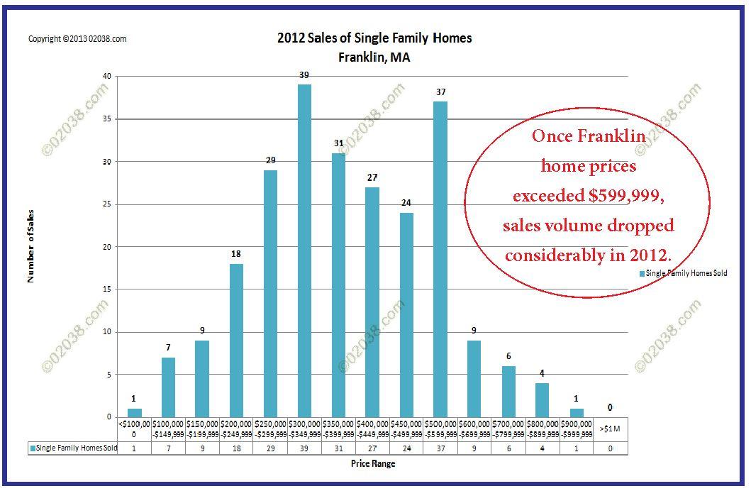 Franklin MA homes sales 2012 by price bracket