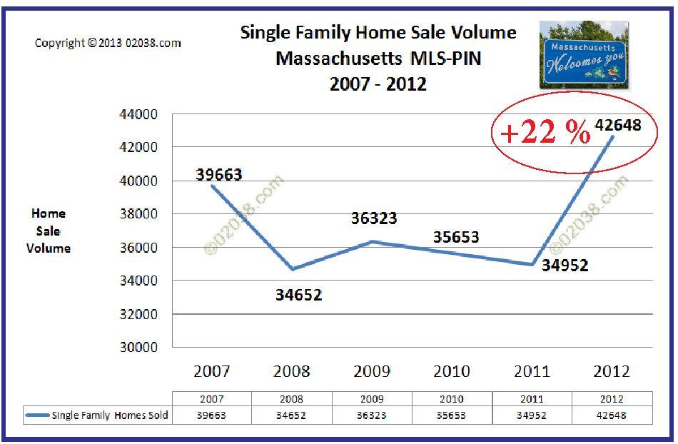 MA homes sales 2012