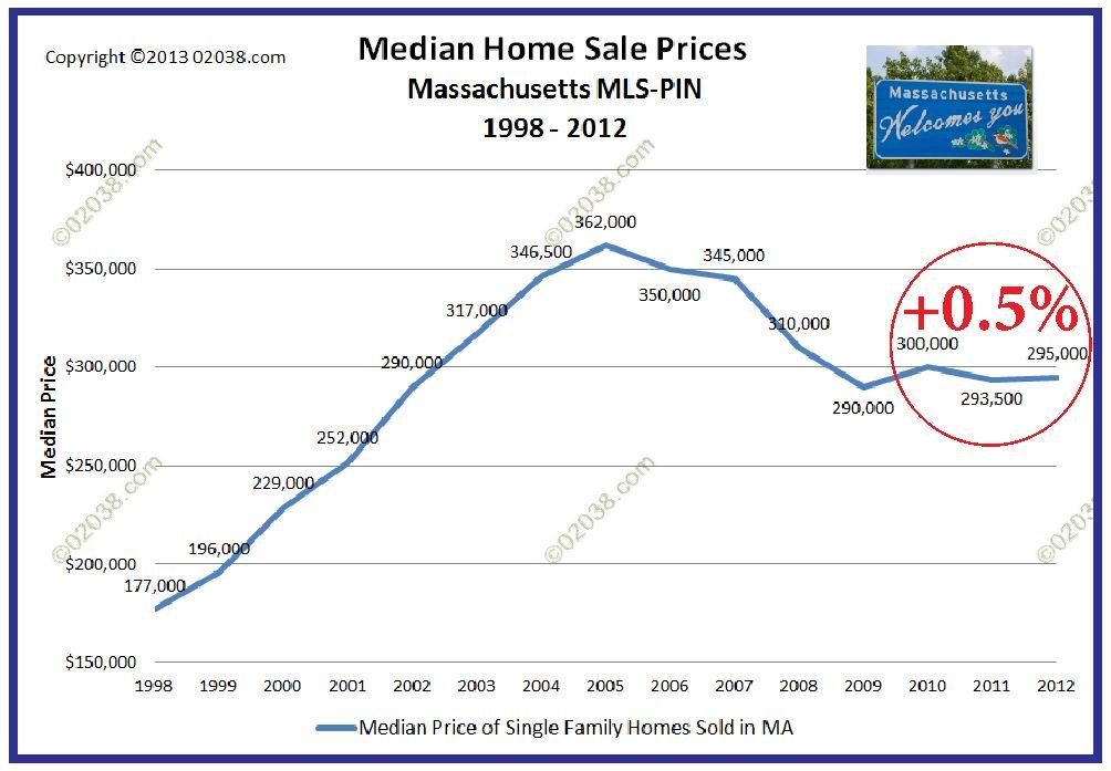MA median home sale price 2012