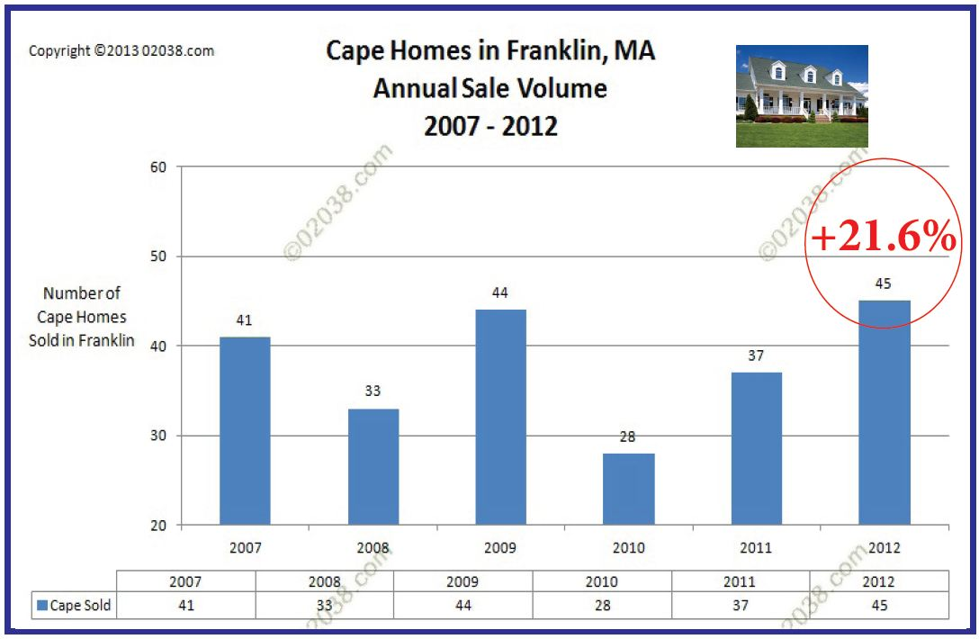 Franklin MA cape homes median sale prices