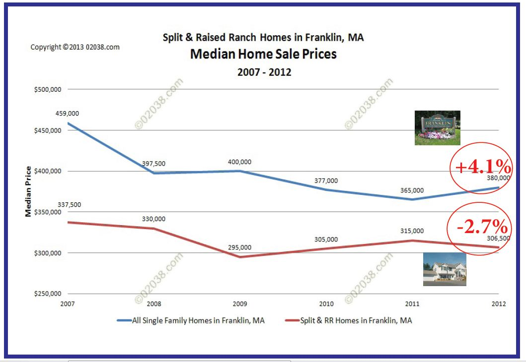 Franklin MA split level homes median sale prices