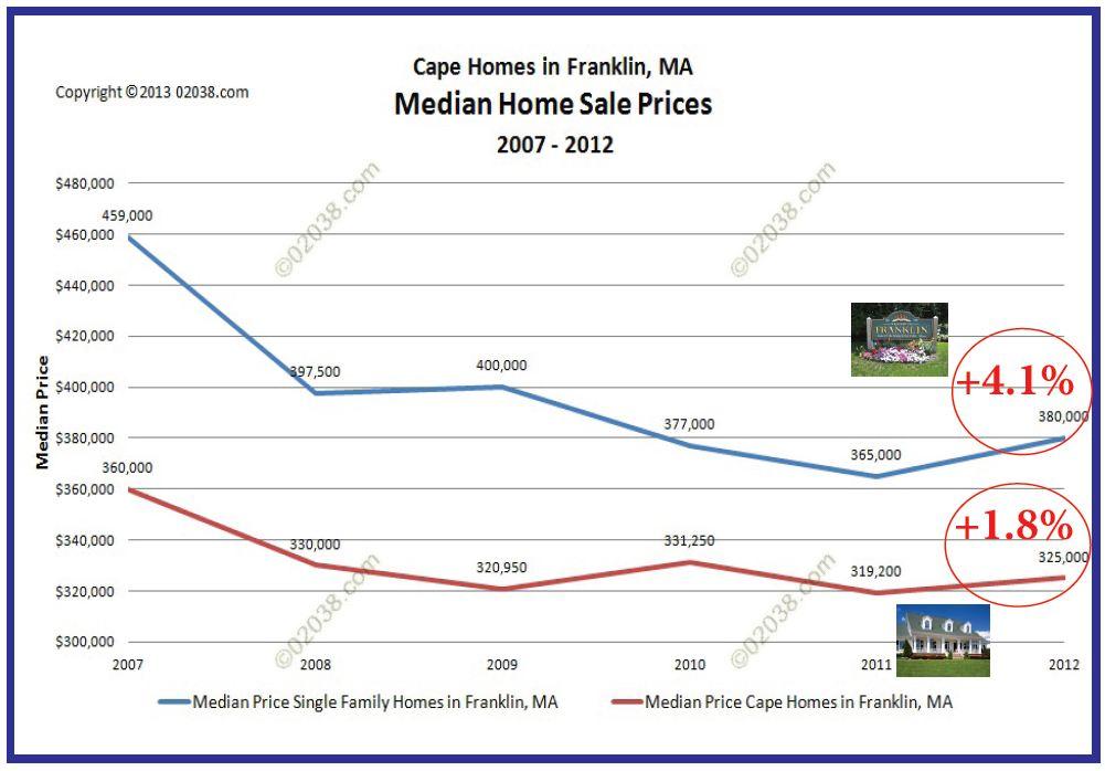 annual sales volume cape homes franklin MA