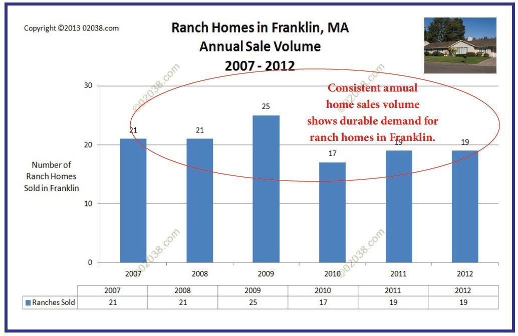annual sales volume ranch homes franklin MA