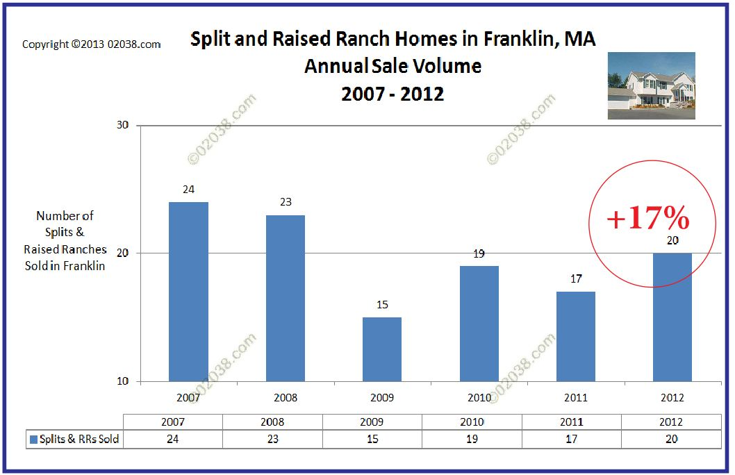 annual sales volume split level homes franklin MA