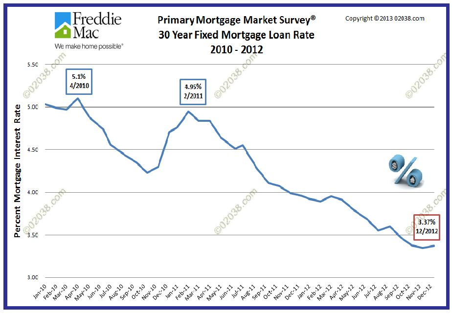 mortgage interest rates 2012