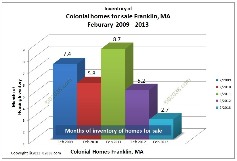 supply of colonial homes for sale franklin ma