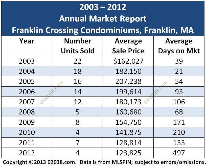 franklin crossing condos franklin ma 2012 sales grid