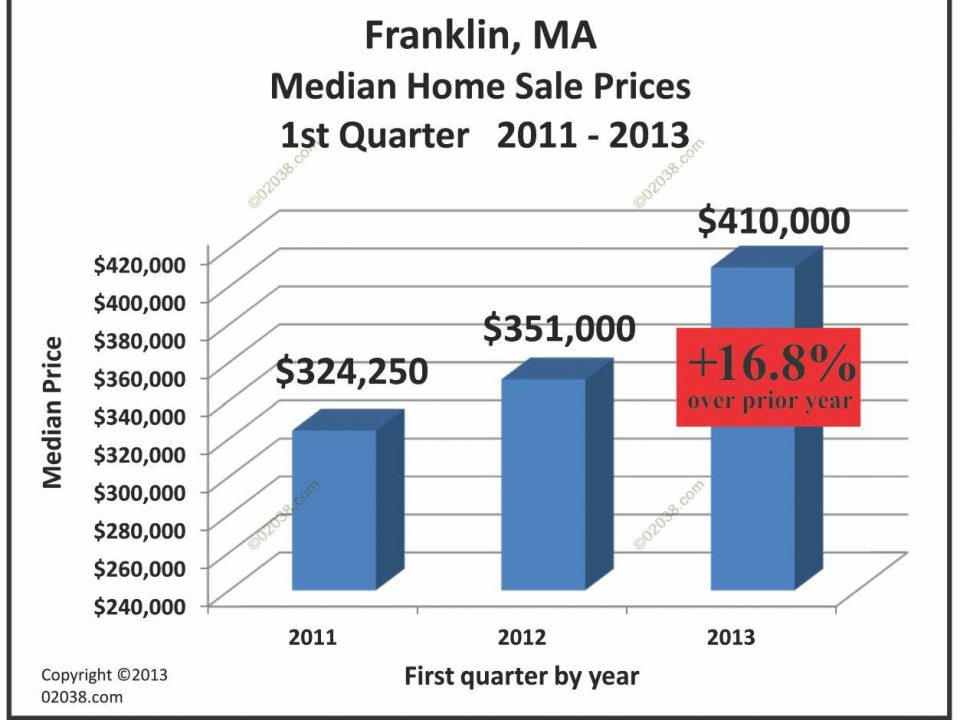 Franklin MA home sale prices 2013