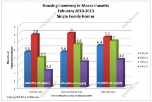housing inventory Franklin MA