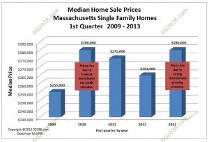 MA home sale prices 2009 - 2013
