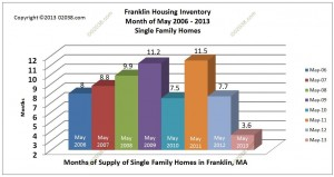 Franklin MA homes for sale inventory supply May 2013