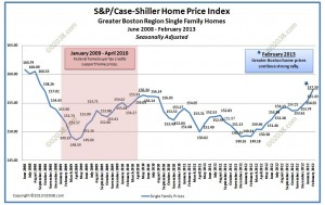 case shiller home price index boston feb 2013