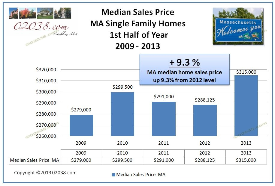 MA Mass median home sales price 2013 first half