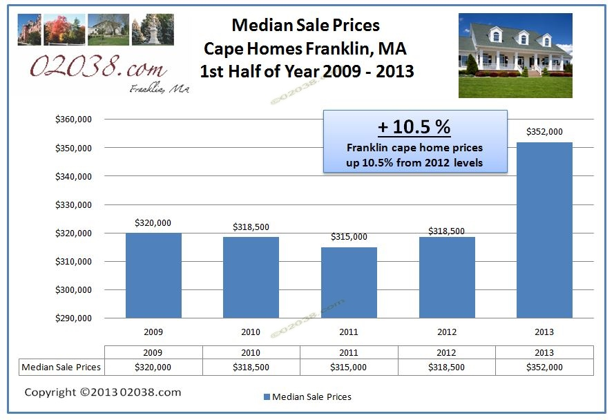 median sale price capes franklin ma 2013 1st half
