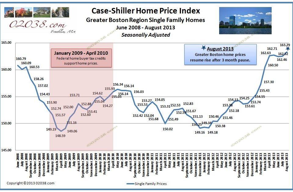 Case Shiller Index Boston home prices 8-13