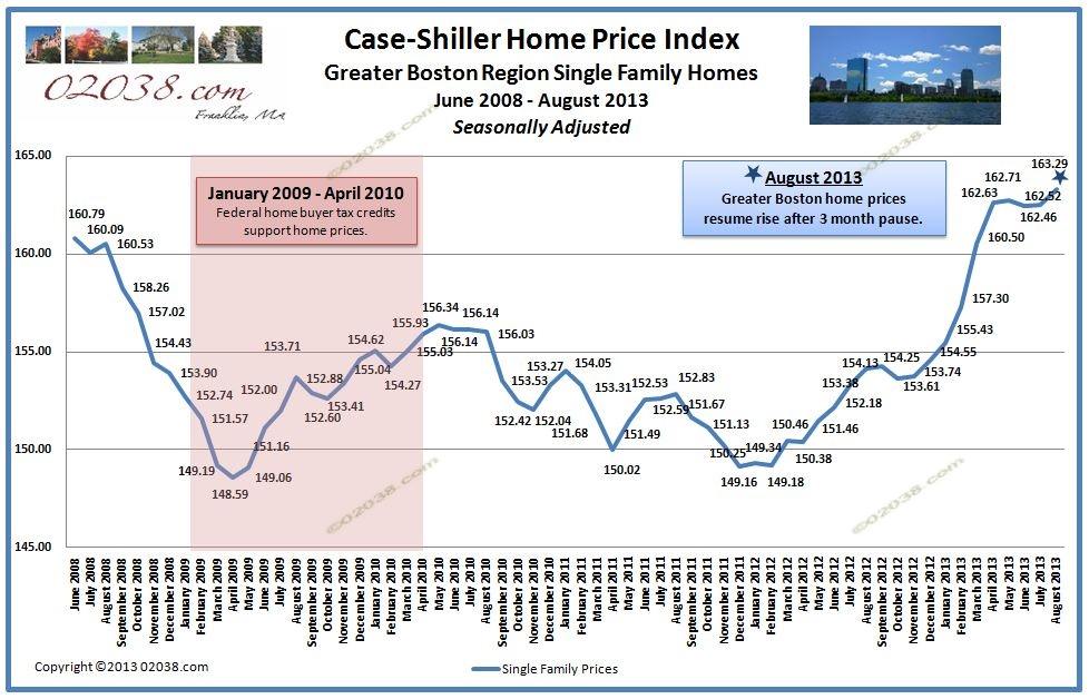 Case Shiller Index Boston home prices 8-13