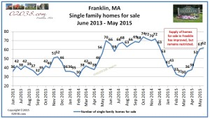 Franklin MA homes for sale May 2015