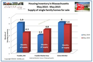 inventory homes for sale Franklin MA May 2015
