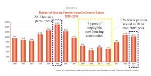 MA housing permits down