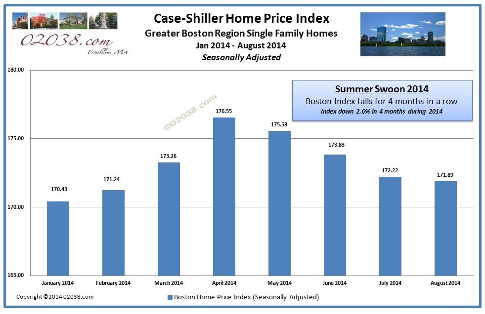 Case-Shiller Index Boston 2014 mini-bust
