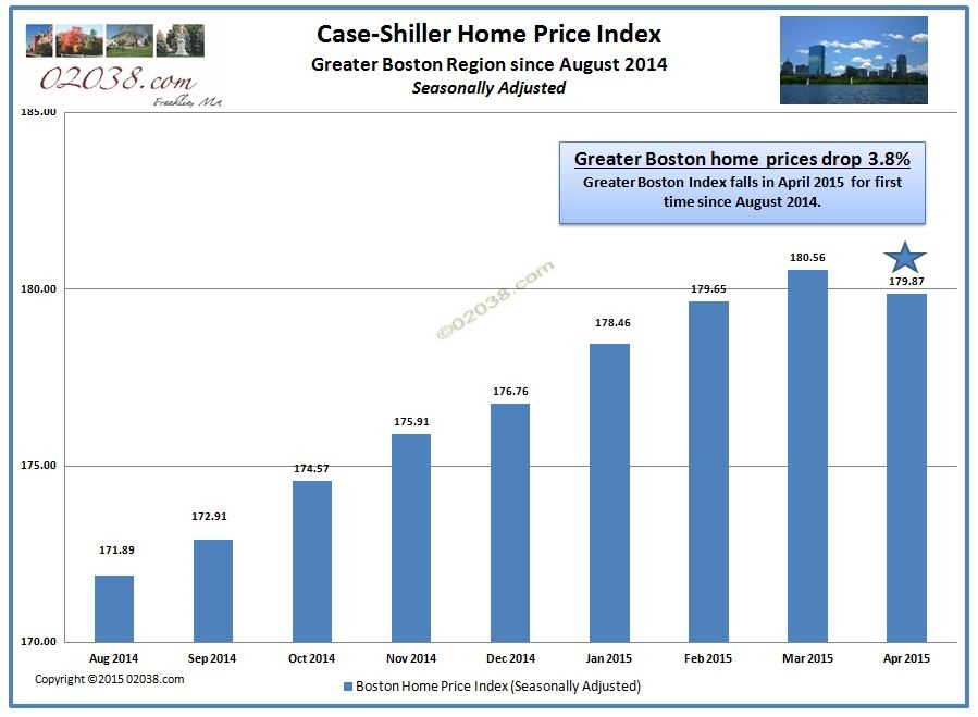 Case-Shiller Index Boston drop 2015