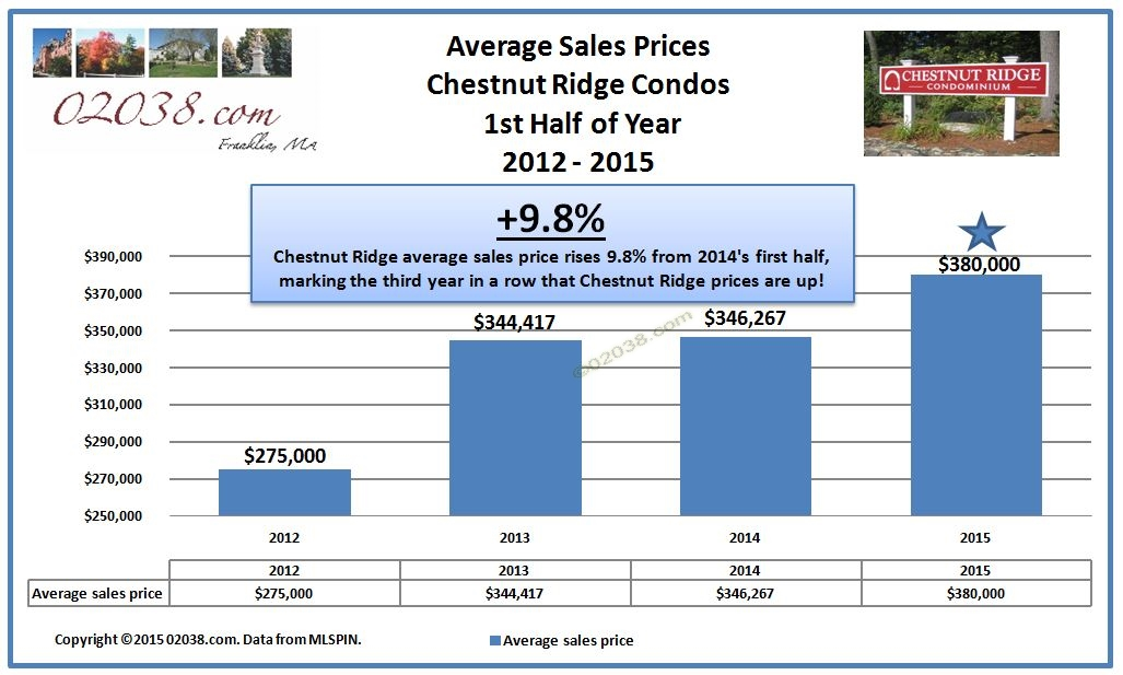 Chestnut Ridge Condos Franklin MA - sale price 2015 half year