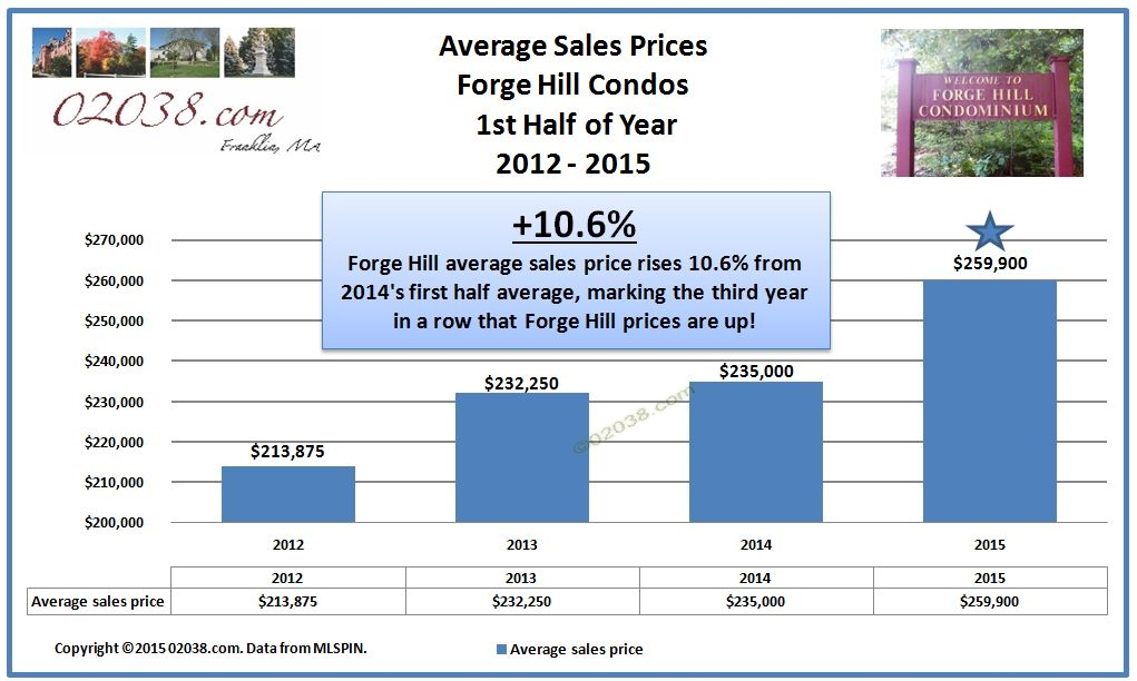 Forge Hill condos Franklin MA - sales prices 2015 1st half