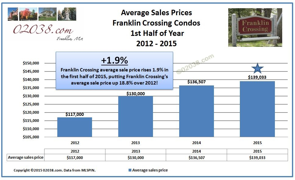 Franklin Crossing condos Franklin MA - sale prices 2015 first half