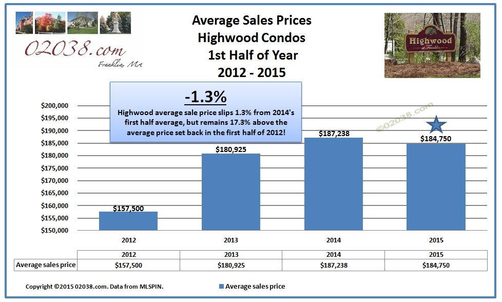 Highwood condos Franklin MA - price chart 2015