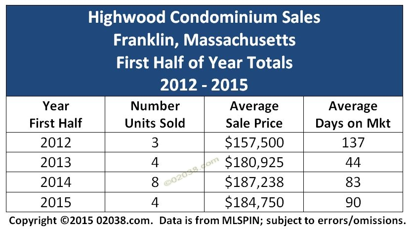 Highwood condos Franklin MA - price grid 2015