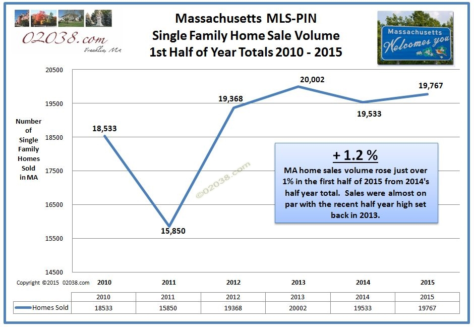 Massachusetts real estate home sale volume 2015 first half