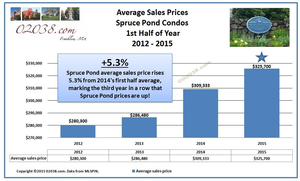 Spruce Pond Village Franklin MA - sales price 2015 1st half