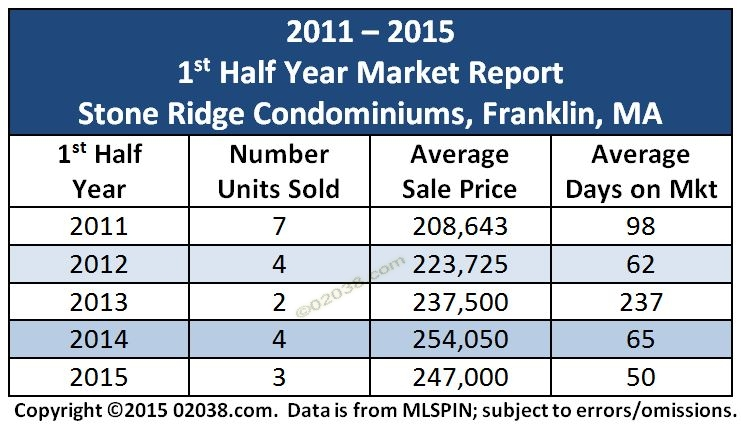 Stone Ridge condos Franklin MA - price chart 2015