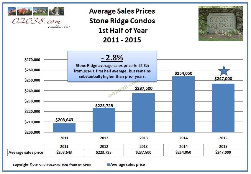 Stone Ridge condos Franklin MA - prices 2015