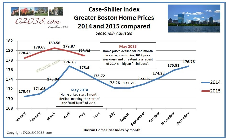 Case Shiller Boston home price index 2014 - 2015