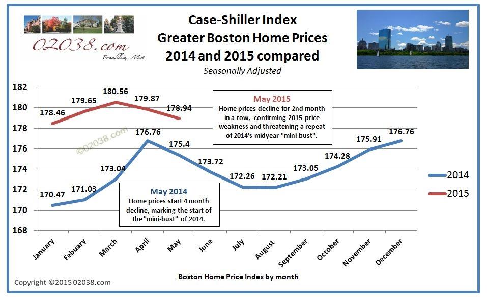 Case Shiller Boston home price index 2014 - 2015