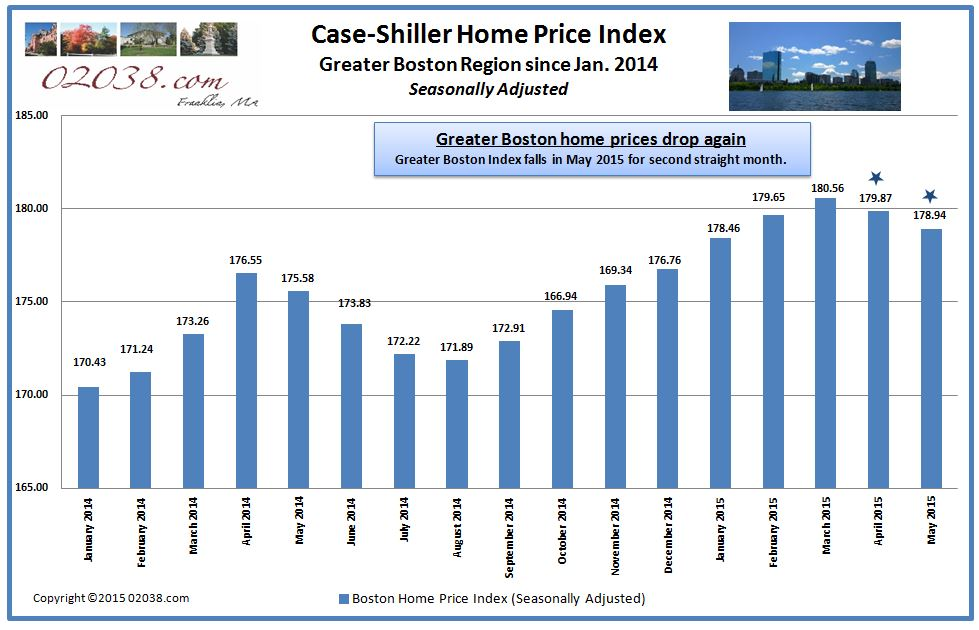 Case Shiller Boston home price index from jan 2014