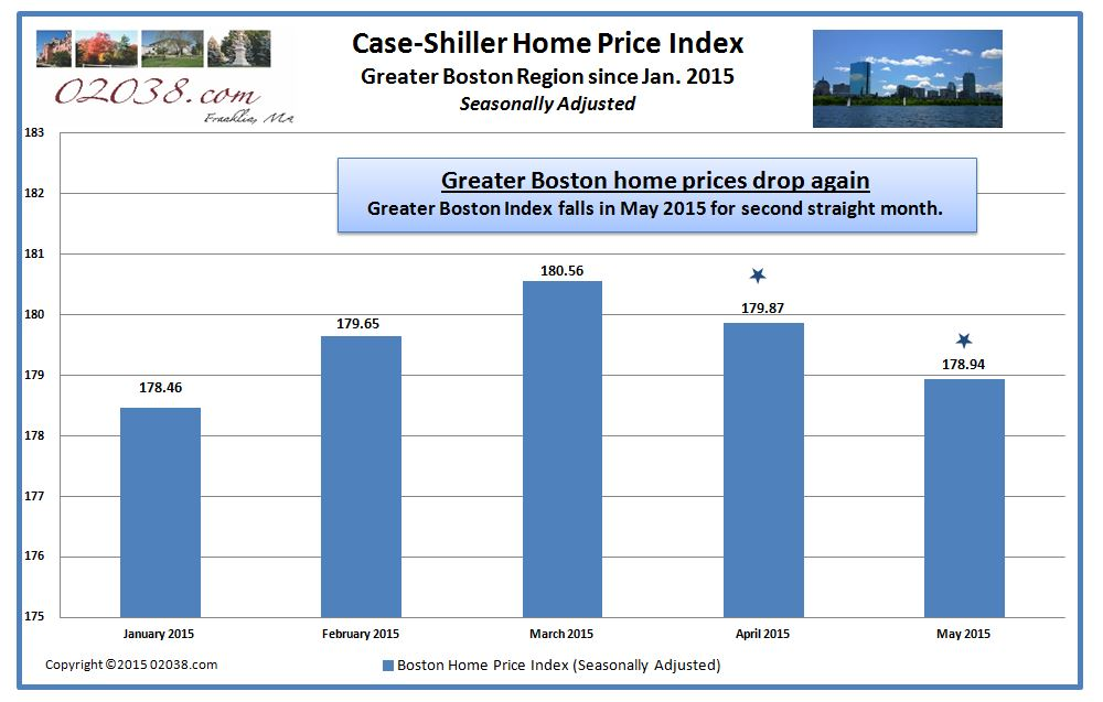 Case Shiller Boston home price index may 2015