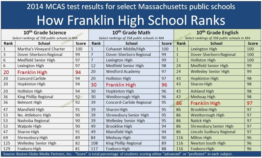 Franklin MA High School MCAS 2014