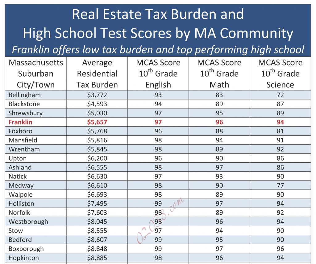 Franklin MA schools property tax