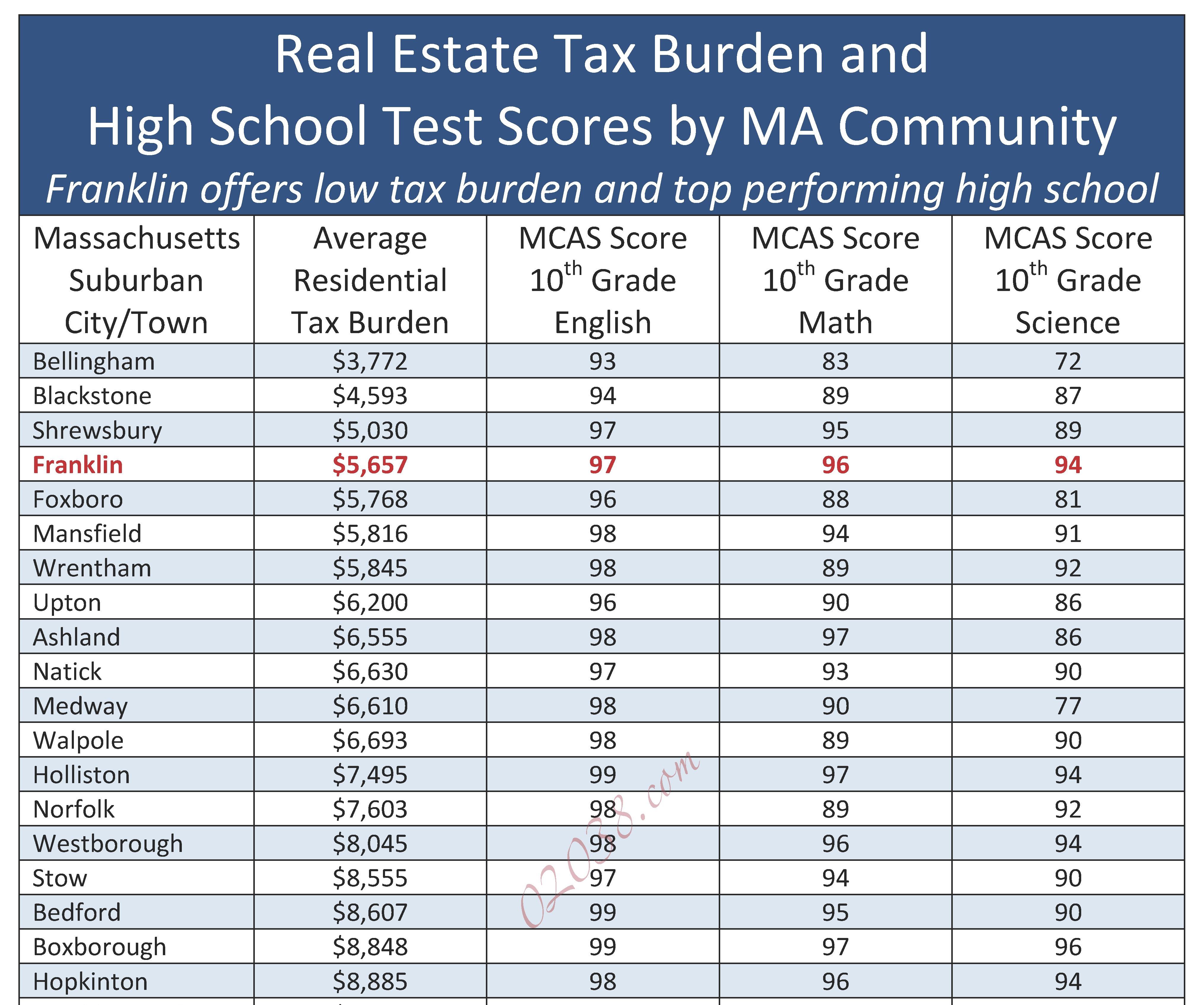 Franklin MA schools property tax